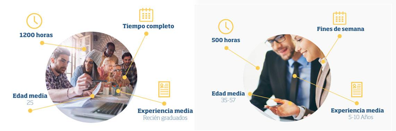 MBA coruña